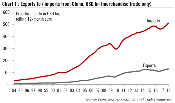 Exports to / Imports from China, USD bn (merchandise trade only), 1994 - 2018