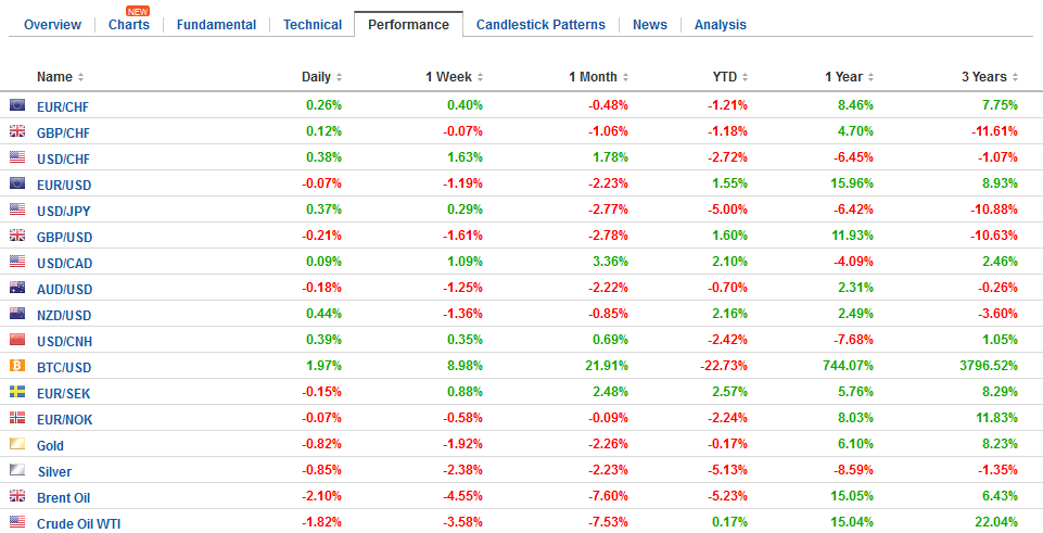FX Performance, March 01