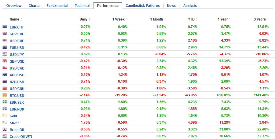 FX Performance, March 28