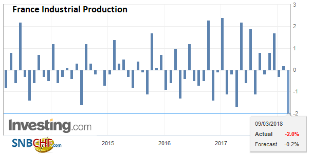 France Industrial Production, Mar 2013 - 2018