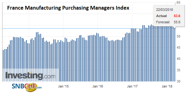 France Manufacturing Purchasing Managers Index (PMI), Apr 2013 - Mar 2018