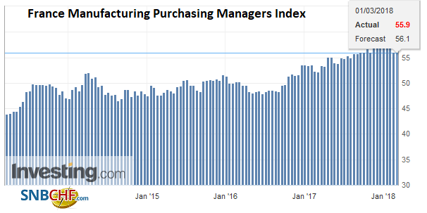 France Manufacturing Purchasing Managers Index (PMI), Mar 2013 - 2018