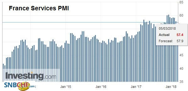 France Services Purchasing Managers Index (PMI), Mar 2013 - Mar 2018