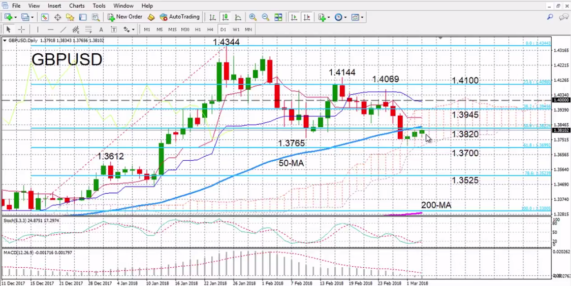 GBP/USD with Technical Indicators, March 05