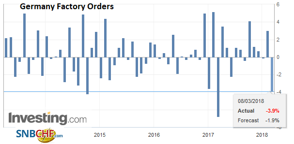 Germany Factory Orders, Apr 2013 - Mar 2018