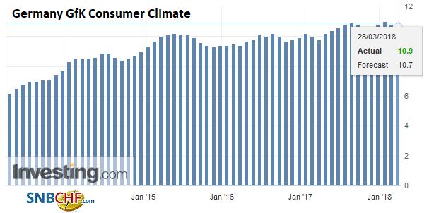 Germany GfK Consumer Climate, Apr 2013 - Mar 2018