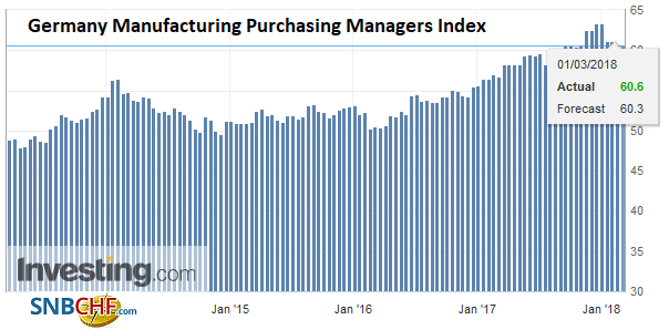 Germany Manufacturing Purchasing Managers Index (PMI), Mar 2013 - 2018