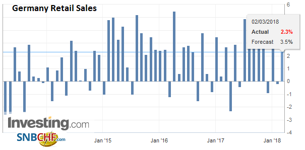 Germany Retail Sales YoY, Mar 2013 - 2018