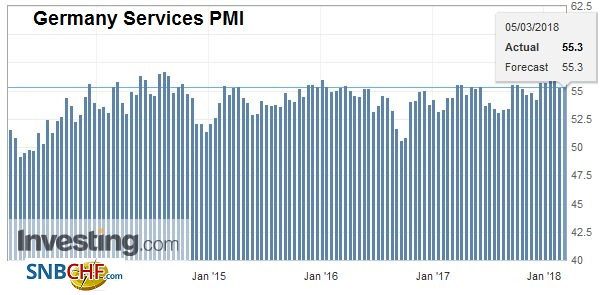 Germany Services Purchasing Managers Index (PMI), Mar 2013 - Mar 2018