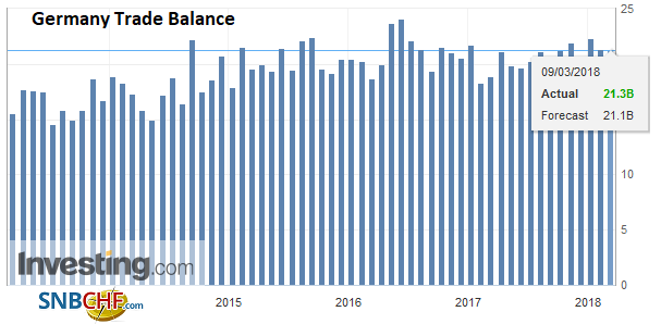 Germany Trade Balance, Mar 2013 - 2018