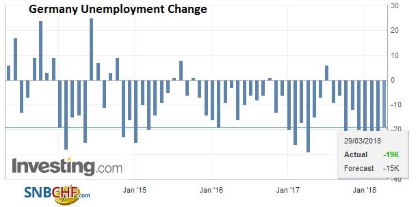 Germany Unemployment Change, Apr 2013 - Mar 2018