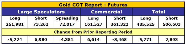 Gold COT Report: Futures