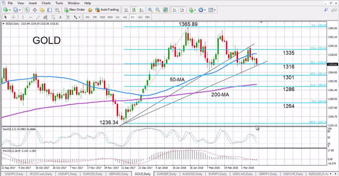 Gold with Technical Indicators, March 12