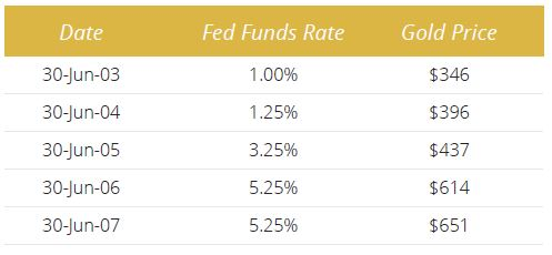 Gold Interest Rates