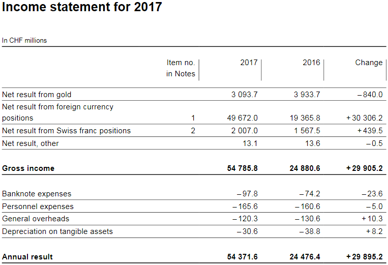 Income statement for 2017