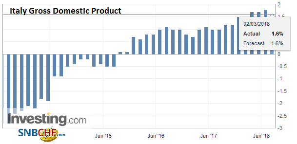 Italy Gross Domestic Product (GDP) YoY, Mar 2013 - 2018