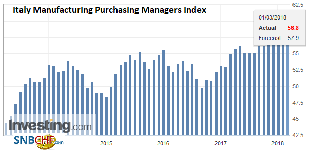 Italy Manufacturing Purchasing Managers Index (PMI), Apr 2013 - Mar 2018
