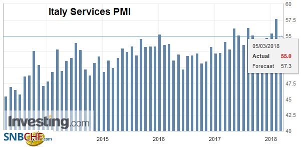 Italy Services Purchasing Managers Index (PMI), Apr 2013 - Mar 2018