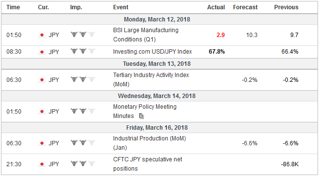 Economic Events: Japan, Week March 12