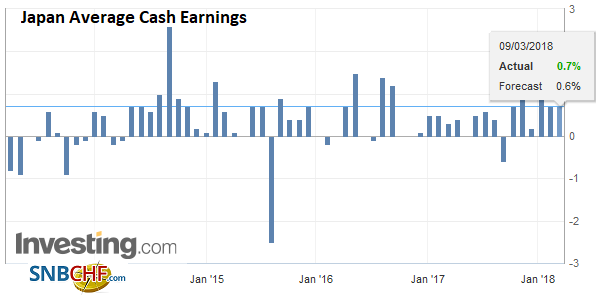 Japan Average Cash Earnings YoY, Apr 2013 - Mar 2018