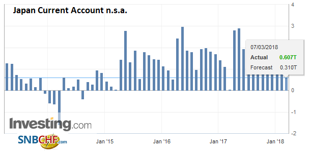 Japan Current Account n.s.a., Apr 2013 - Mar 2018