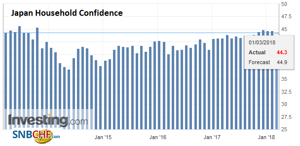 Japan Household Confidence, Mar 2013 - 2018