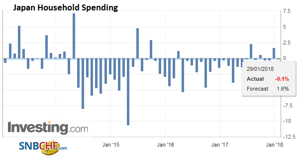 Japan Household Spending YoY, Jan 2013 - 2018