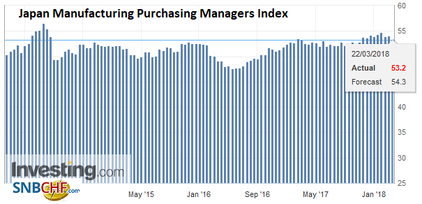 Japan Manufacturing Purchasing Managers Index (PMI), Mar 2013 - 2018