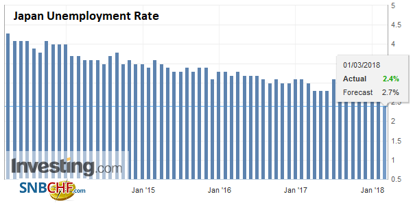 Japan Unemployment Rate, Mar 2013 - 2018