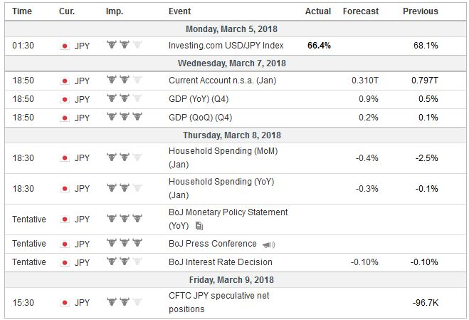 Economic Events: Japan, Week March 05