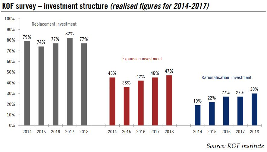 KOF survey – investment structure (realised figures for 2014-2017)