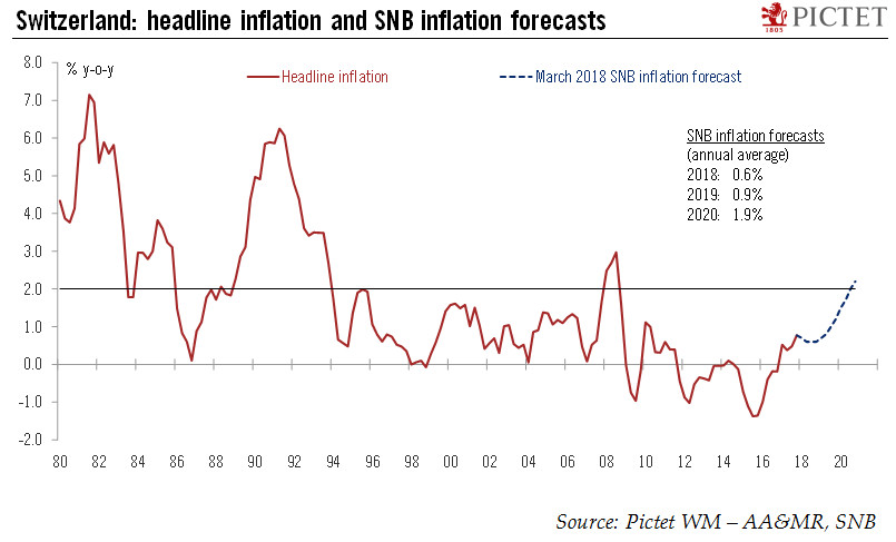 Switzerland: headline inflation and SNB inflation forecasts