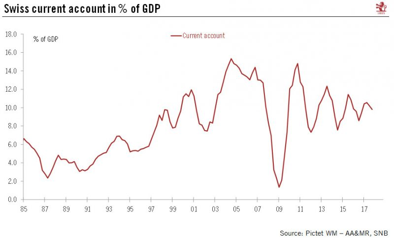 balance of payment swiss Since the global financial crisis, the swiss national bank has been accumulating reserve assets amounting to the size of the swiss gdp yet, the swiss franc is.