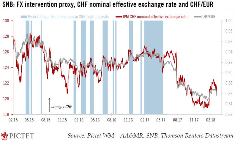 SNB FX Intervention, Feb 2015 - Feb 2018