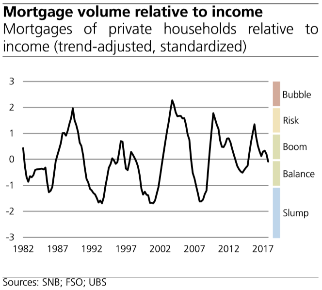Mortgage Volume Relative to Income
