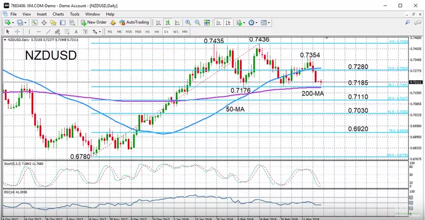 NZD/USD with Technical Indicators, March 19