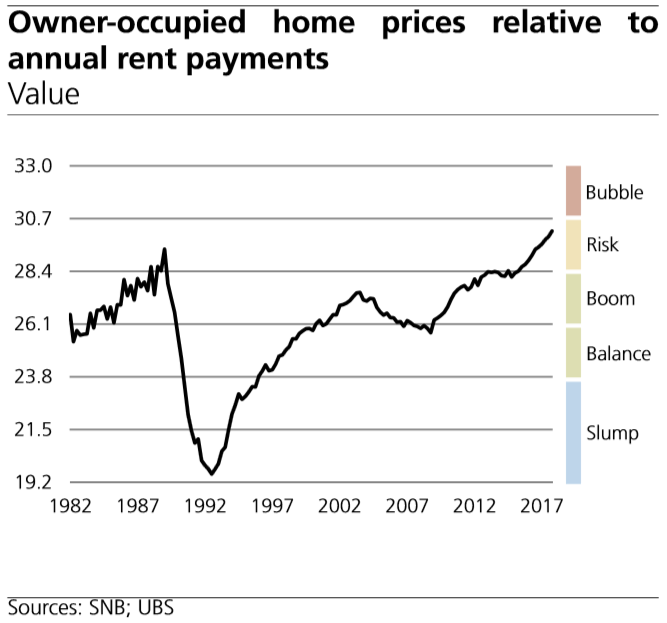 Owner-occupied Home Prices Relative to Annual Rent Payments