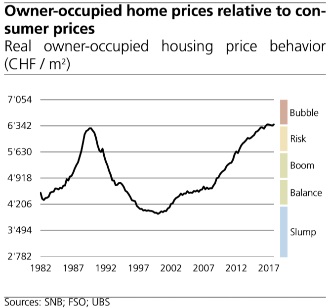 Owner-occupied Home Prices Relative to Consumer Prices