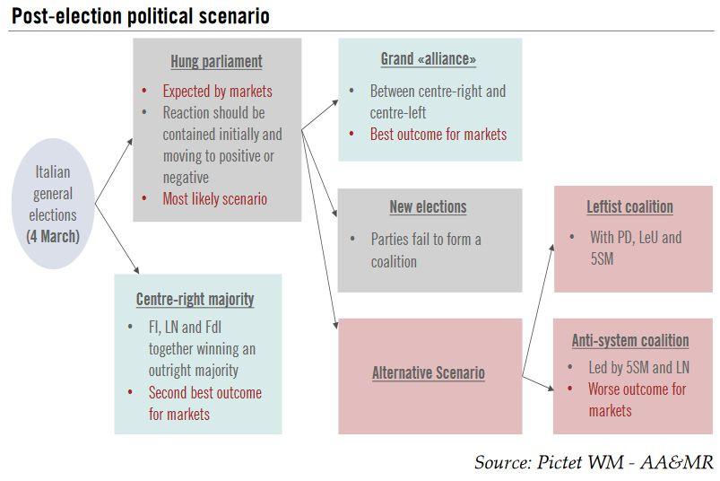 Post-Election Political Scenario