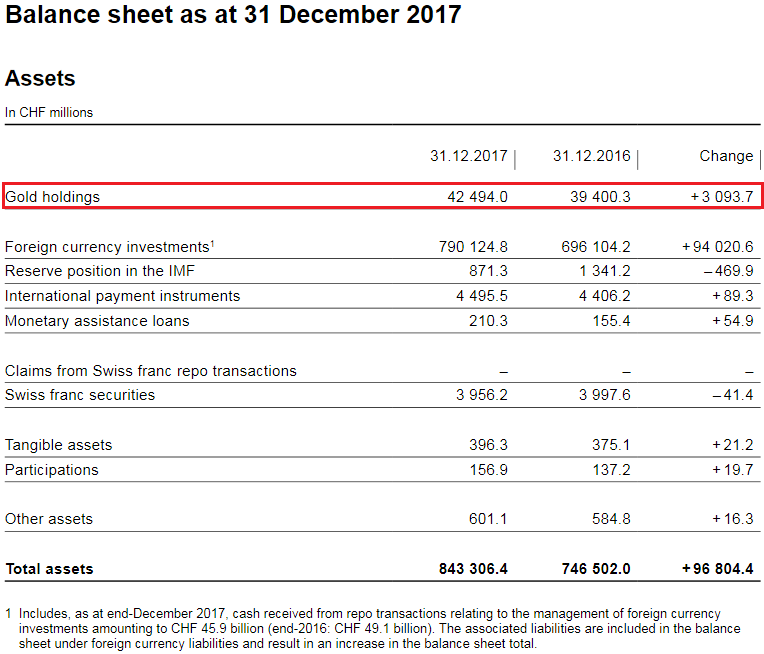 SNB Balance Sheet for Gold Holdings for 2017