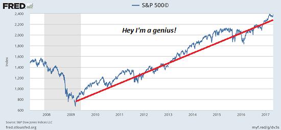 S&P 500, 2008 - 2018