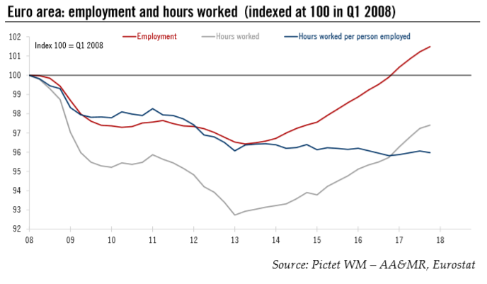Euroarea: Employment and Hours Worked, 2008 - 2018