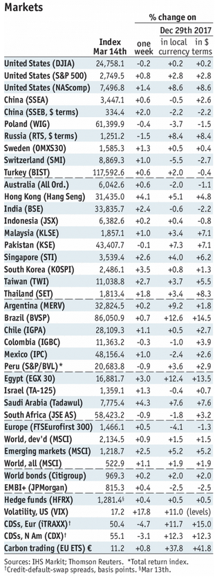 Stock Markets Emerging Markets, March 14