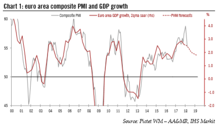 Euro Area Composite PMI and GDP Growth, 2000 - 2018