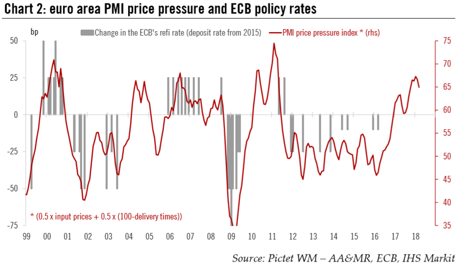 Euro Area PMI Price Pressure and ECB Policy Rates, 1999 - 2018