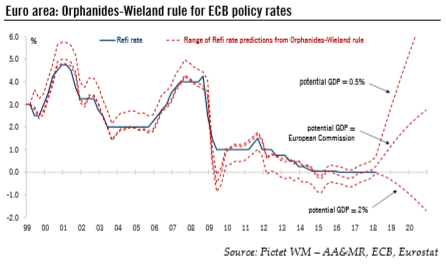 Euro Area: Orphanides-Wieland Rule for ECB Policy Rates, 1999 - 2018