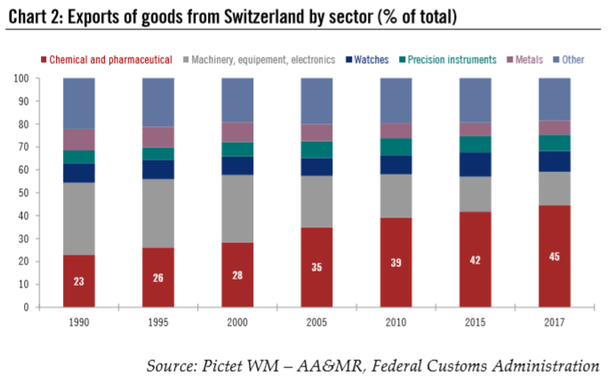 Exports of Goods from Switzerland by Sector (% of total), 1990 - 2018