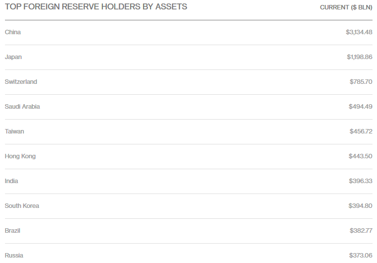 Top Foreign Reserve Holders by Assets