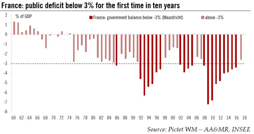 France: Public Deficit, 1960 - 2018