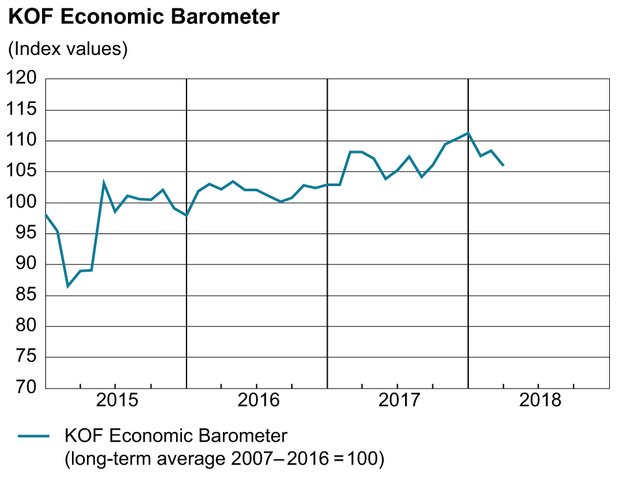 KOF Economic Barometer, March 2018